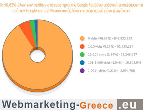 Το 90,63% των σελίδων δεν λαμβάνει επισκεψιμότητα από την Google
